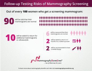 Infographic showing 90 out of 100 women will get normal results after their mammogram, 10 will be called back for more imaging